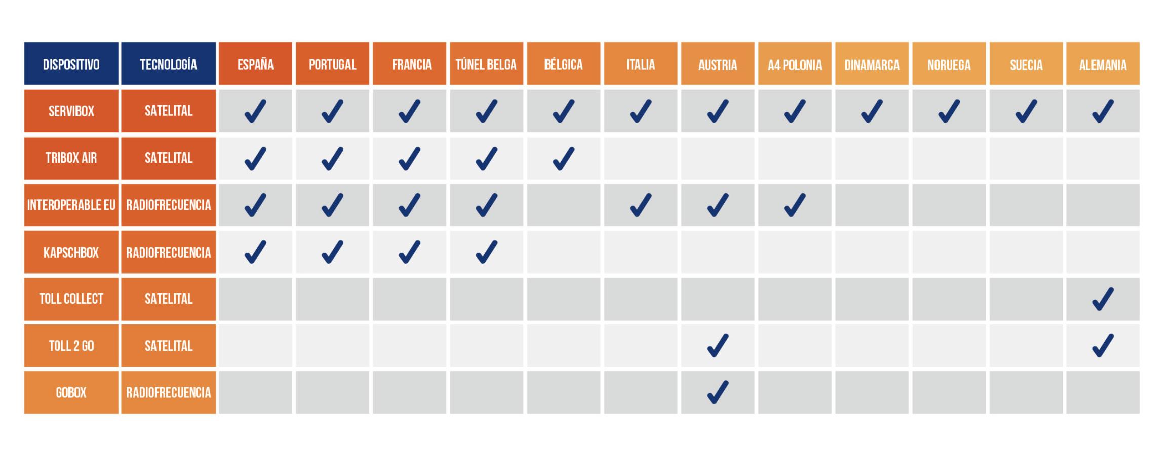 Analizamos los siete mejores dispositivos de peaje del mercado